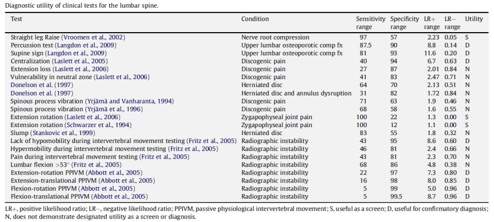 Disfunción vertebral y su diagnóstico clínico basado en la evidencia. (2/2)