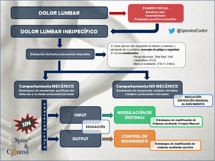 modelo integrado